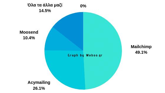 Εmail marketing σε 3 απλά βήματα - Οργανώσου