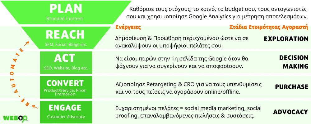 Στρατηγική Digital Marketing